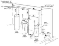 Where Should an Iron Filter Be Placed: Before or After the