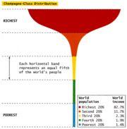 20 statistiche sulla distribuzione della ricchezza   Il portico dipinto