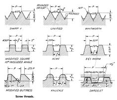 Types of Screw Threads Mechanical Engineering Design, Engineering Tools, Mechanical Design, Metal Lathe Tools, Diy Lathe, Garage Workbench Plans, Machinist Tools, V Video, Metal Workshop