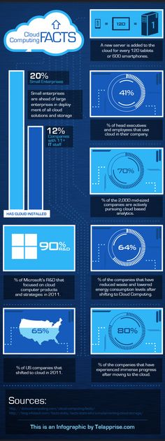 Cloud Computing Facts infographics