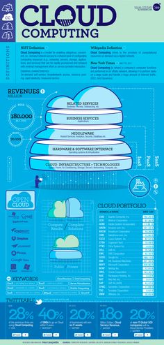 #infografia Qué es cloud computing? #Infographics