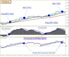 RSI Trend Lines Trading is a trend momentum strategy based on RSI, MACD, Trend line on RSI and MA.
