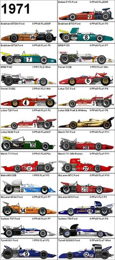 Formula One Grand Prix 1971 Cars