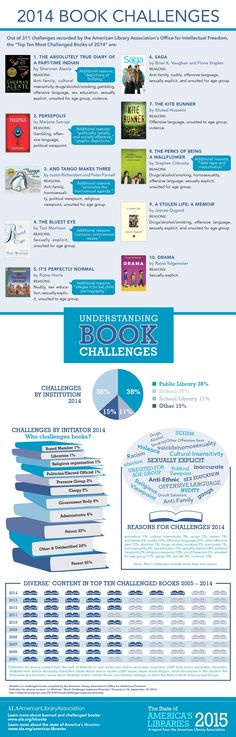 Infographic for 2014 Top Ten List of Frequently Challenged Books // Banned Books Week - Celebrating the Freedom to Read 9.27.15-10.03.15 - Banned & Challenged Books #bannedbooks #bannedbooksweek