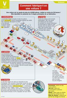 Fiche exposés : Comment fabrique-t-on une voiture ?