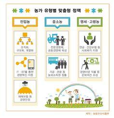 """2013 농림축산식품부 업무보고 """"농가 유형별 맞춤형 정책""""  (*농림수산식품부 부처 이름이 '농림축산식품부' 로 새롭게 바뀌었습니다!!)"""