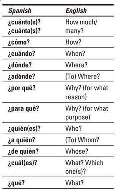 Can anyone recommend a decent resource for teaching myself Spanish? #learnspanish #learnspanishforkids #learnspanishtips