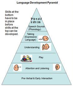 Language Development Pyramid