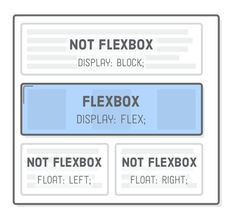 Diagram: Mixing and matching flexbox layout with block boxes and floats Css Cheat Sheet, Web Development Tutorial, Css Grid, Alarm Systems For Home, Computer Basics, Html Css, Computer Science, User Interface, Web Design