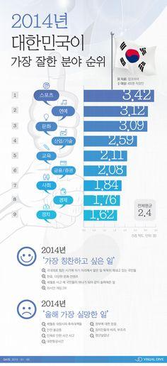 작년 한국이 잘한 분야 1위는 '스포츠'… 실망한 일은 '세월호' [인포그래픽] #KOREA / #Infographic ⓒ 비주얼다이브 무단 복사·전재·재배포 금지