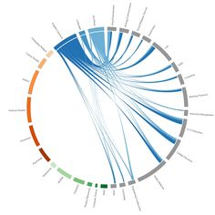 Fascinating illustration of the connections between college majors and careers. If your student wonders what can they do with a liberal arts major - this is a great resource to explore. Created by Williams College students.