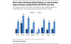 With Election Dayin the U.S. set for Tuesday during this midterm electionyear, Pew Research Center's Internet & American Life Projectexamined how Facebook and other social networks, as well as mobile devices, factor into how voters consume political information and follow … Continue reading →