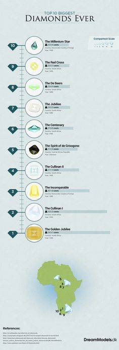 Top 10 Biggest Diamonds Ever (all from either South Africa, DR Congo, Central African Republic)