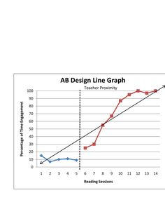 behavior-analysis-graphing-in-excel by Blair E via Slideshare