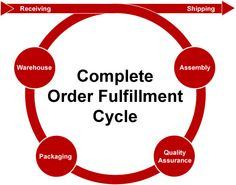 #Order_fulfillment_services includes receiving orders through delivery to shoppers,its order and delivery is of foremost significance factor for business...http://goo.gl/9t4A28