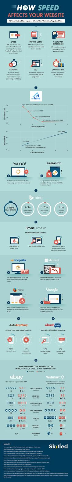 Why Faster Page Load Time is Better For Your Website - #Infographic