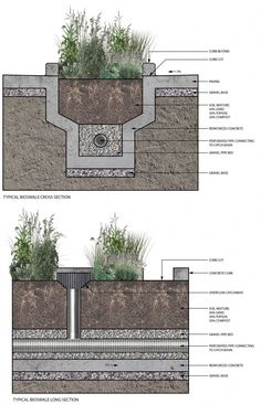 The sections above illustrate the basic components and functioning of the drain system integrated urban bioswale. The principle structure is a reinforced concrete channel tha Landscape Architecture Design, Green Architecture, Sustainable Architecture, Sustainable Design, Classical Architecture, Ancient Architecture, Water Management, Rain Garden, Urban Planning