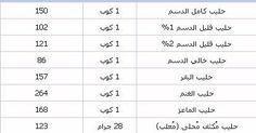 الاكثر مشاهدة على شبكة مصر  _    جدول السعرات الحرارية لمعظم الاغذية