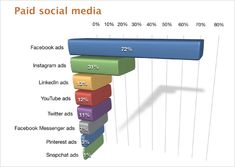Social Media Advertising: New Research for Marketers Advertising Research, Social Media Analytics, Facebook Messenger, Alter, Tractor, Ads, Marketing, Tractors