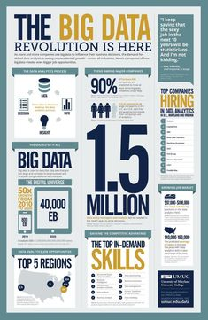 Find a Big Data School. Updates on Big Data, data science and business analytics degree programs, plus careers in Big Data. How to learn Big Data online. Business Intelligence, Data Science, Science Education, Higher Education, Computer Science, Digital Marketing, Email Marketing, Business Marketing, Mobile Marketing