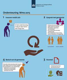 Wet maatschappelijke ondersteuning (Wmo) 2015 | Zorg en ondersteuning thuis | Rijksoverheid.nl