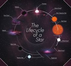 """The life circle of the EARTH: """" MANKIND"""" TRASH, GARBAGE, POLLUTION, POLLUTE OCEAN, CLIMATE CHANGE, CHEMICAL WAR, NUCLEAR WEAPON, WEATHER CONDITION. LOOK TO THE STAR """"THE HEAVEN""""The Life Cycle of a Star"""