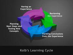 Kolb's Learning Cycle 6a012875c6c0c2970c0147e0410fed970b-700wi 700×525 pixels