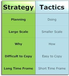 Business Strategy vs Tactics