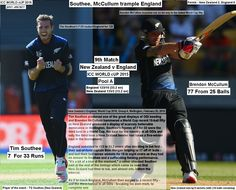ICC WORLD cUP 2015:  New Zealand v England, World Cup 2015, Group A, Wellington, February 20, 2015  Southee, McCullum trample England