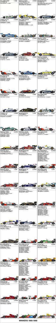 Formula One Grand Prix Winners 1980-1989