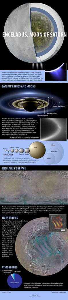 Infographic: Surface and interior of Enceladus. Image credit: By Karl Tate, Infographics Artist (Source: NASA JPL)