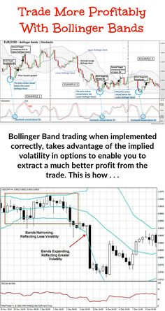Bollinger Bands are used jointly with a moving average. But short term traders must work with a different moving average to longer term traders. The Bollinger numbers that you need for the bands are . Trading Quotes, Intraday Trading, Online Trading, School Jobs, School Plan, School Ideas, Chandeliers Japonais, Implied Volatility, Bollinger Bands