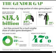 The Gender Gap in Gaming