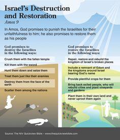 De vernietiging en het herstel van Israel in Amos // Israel's Destruction and Restoration