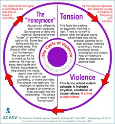 """Cycle of violence/abuse. Not every abusive relationship will experience a """"typical"""" honeymoon phase. Many go back and forth between stages 1 and It's important to thoroughly assess your client's experiences and do a good safety plan based on that. Verbal Abuse, Emotional Abuse, Emotional Intelligence, Trauma, Coaching, Narcissistic Sociopath, Therapy Tools, Personality Disorder, Leadership"""