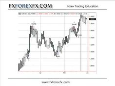end of day forex trading