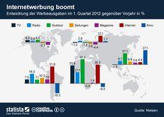 Die Grafik zeigt die Entwicklung der weltweiten Werbeausgaben im ersten Quartal 2012 gegenüber dem Vorjahr.