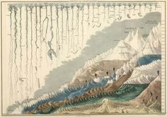 1854 Map of the world's tallest mountains and longest rivers.