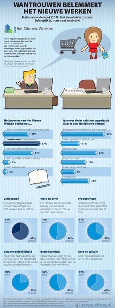 Nationaal onderzoek Over Het Nieuwe Werken 2012 [infographic]