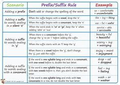 Teacher's Pet Displays » Prefix/Suffix Rules Mat » FREE downloadable EYFS, KS1, KS2 classroom display and teaching aid resources » A Sparklebox alternative