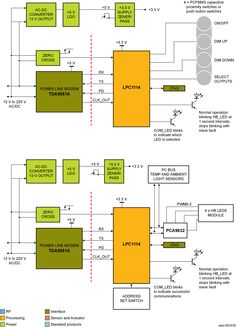 NXP - Pwr Line Modem blk diagram