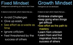 Growth Mindset - just google images: Growth quotes for kids and find tons of great resources to help with perseverance, grit, growth, and more!  School On!
