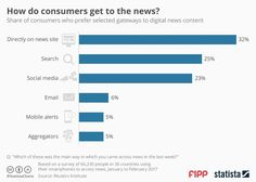 How do consumers get to the news?
