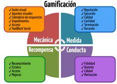 Gamificación: mecánica, respuesta, recompensa y conducta #gamification