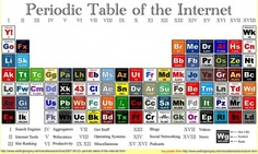 The Periodic Table of the Internet