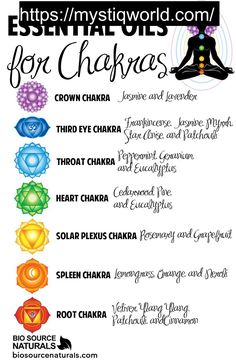 Use these essential oils to keep your chakras open! Shop affordable and therapeutic essential oils and blends with BioSource Naturals. #aromatherapy  #health  #healthy  #chakra  #energy  #chi  #qi  #blood  #black  #pepper  #warm  #spice  #spicey  #muscle  #ache  #aches  #aroma  #clear  #colour  #blend  #rose  #rosemary  #digest  #digestive  #sweet  #almond  #oil  #patchouli  #lavender  #grapeseed  #massage  #element  #solar  #plexus  #water  #earth  #india  #food  #supplement  #smell…