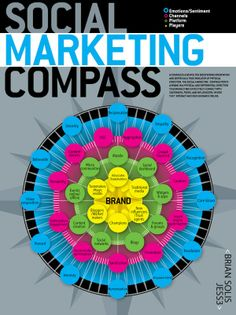 The Social Marketing Compass [INFOGRAPHIC]