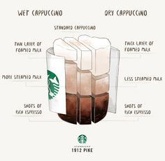 A cappuccino is one-third espresso, one-third milk, and one-third foam. So what's exactly bone dry cappuccino? Coffee Barista, Coffee Type, Coffee Art, Coffee Drinks, Coffee Shop, Cappuccino Coffee, Coffee Mugs, Starbucks Latte, Starbucks Drinks