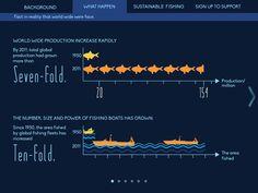 Overfishing by Swing CHIM, via Behance
