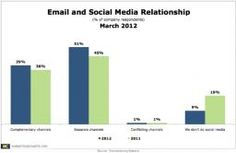 39% of global company marketers say that they view social media and email as complementary channels, while 51% view them as separate, according to a March 2012 report from Econsultancy in association with Adestra.